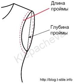 Как уменьшить окат рукава