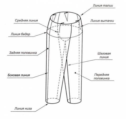 Как построить выкройку брюк для женщин?